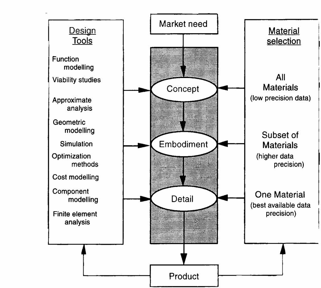 catatan kuliah: Materials Selection in Mechanical Design