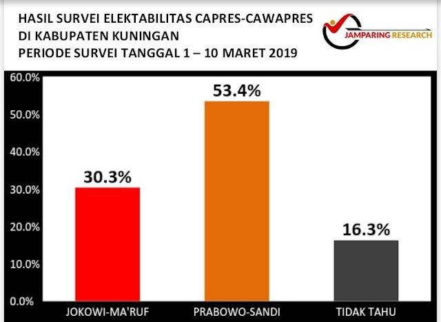 Elektabilitas Prbowo - Sandi Jauh Ungguli Jokowi - Ma'ruf