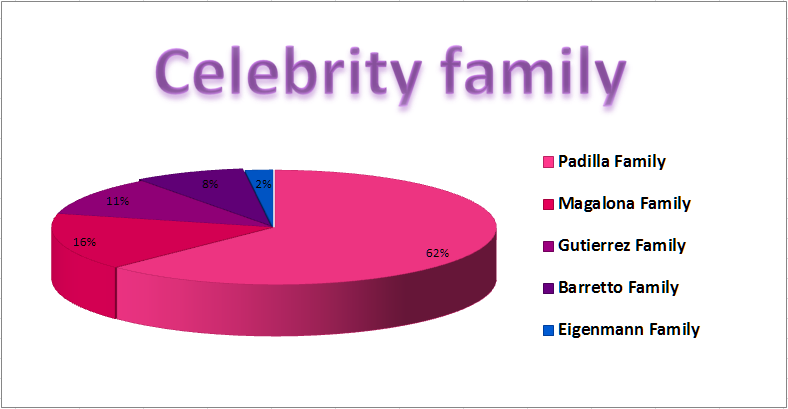 Yahoo Awards Celebrity Family Partial Results