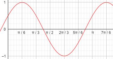 pergeseran-grafik-fungsi-trigonometri