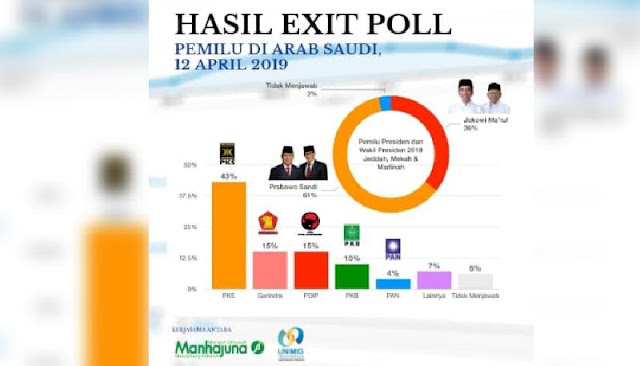 Exit Poll: di Arab Saudi 02 Unggul Telak