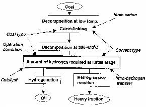 Coal Liquefaction Technology   Coal Trading Blog