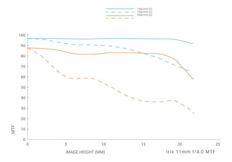 График MTF для объектива Irix 11mm f/4