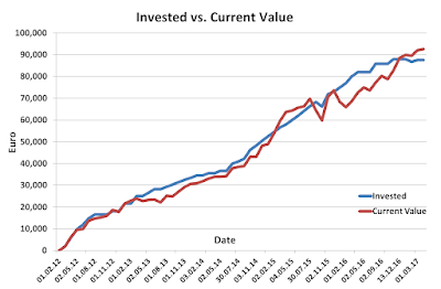 Invested versus current March 2017