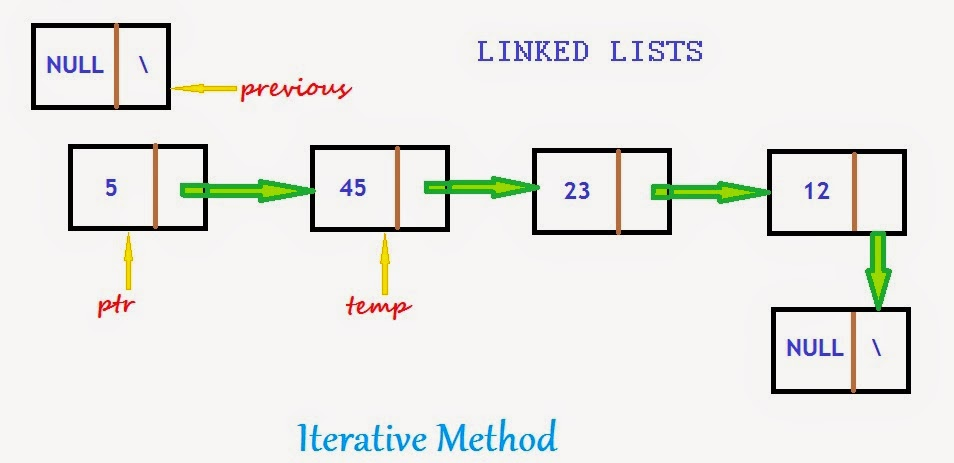 Reversing a linked list