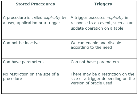 Oracle trigger if not updating
