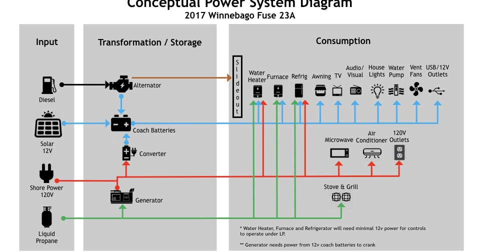 The conFUSEd RVer: Winnebago Fuse 23A Power Diagram