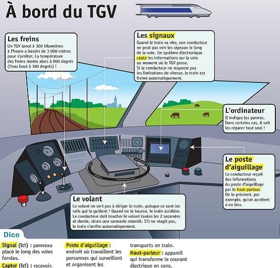 http://www.lepetitquotidien.fr/media/infography/mag/lpq20-pdf/lpq20-a-bord-du-tgv.pdf