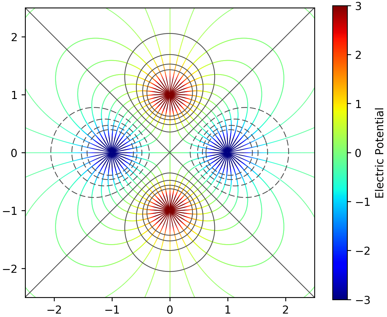 Drawing Lines Using Python : Python matplotlib tips draw electric field lines with