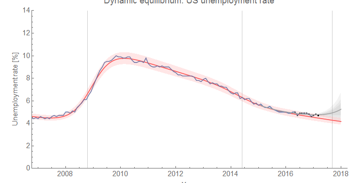 Information Transfer Economics: Comparing the unemployment