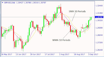 How to Use Weighted Moving Average in Forex Trading