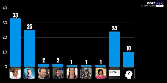 Ibope: Paulo se mantém na liderança com 33%; Armando tem 25%