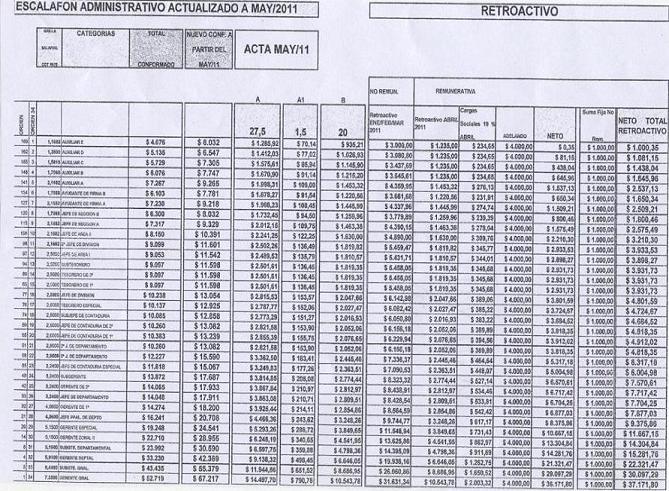 El Telefónico: Los Bancarios cobran $1.000 desde enero a abril por mes,más $ 1.000 por única vez ...