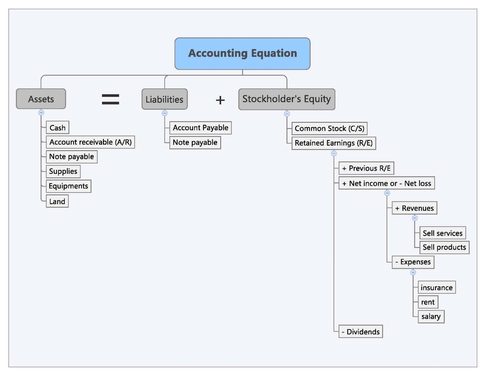 Accounting Worksheet Advantages