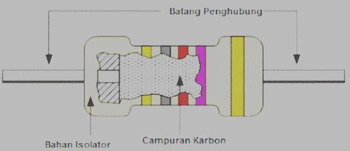 resistor komposisi karbon