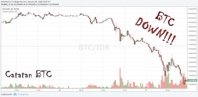 bitcoin turun