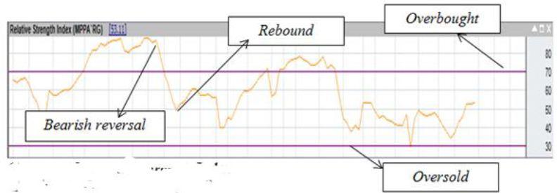 Cara Menggunakan Indikator RSI (Relative Strength Index)   HSB Investasi