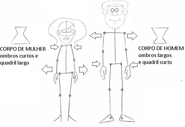 formato basico de corpo