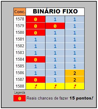 Apostas binarias