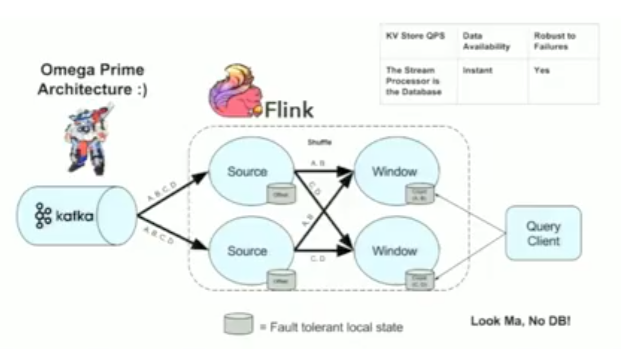 Why Distributed Real-Time Stream Processing must have a Persistent