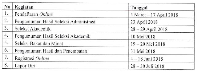 Pendaftaran PPG Bersubsidi Tahun 2018
