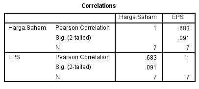 korelasi bivariate dengan moment product pearson menggunakan SPSS statistik 7
