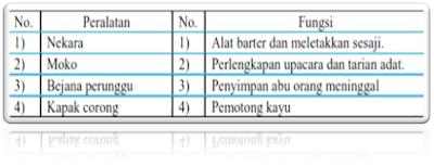 Soal Latihan Ujian Kenaikan Kelas Mata pelajaran Ilmu Pengetahuan Sosial kls VII lengkap  Soal UKK IPS Kelas 7 + Jawaban Kurikulum 2013 Th. 2018