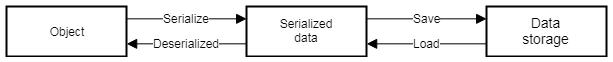簡化的遊戲資料存取架構