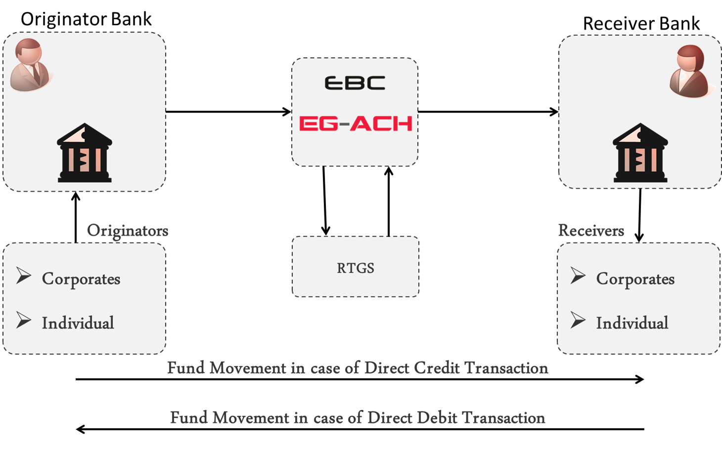medium resolution of difference between wire transfer and ach payment