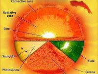 Susunan Dan Bagian-Bagian Matahari