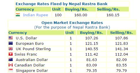 Nepal Rastra Bank Exchange Rate Oman