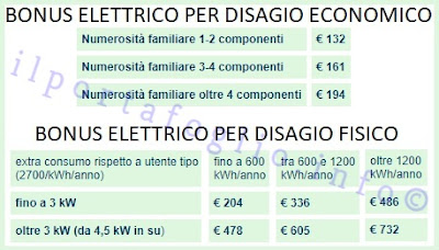 bonus elettricità