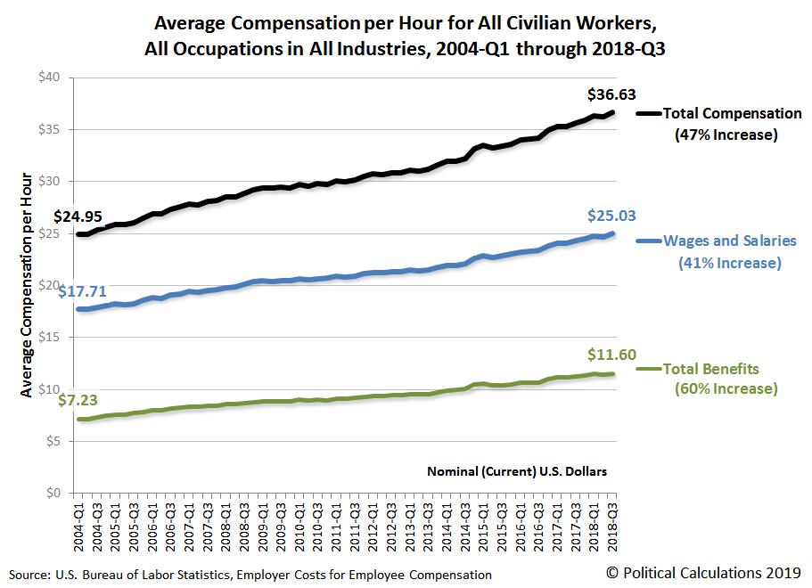 Average Compensation per Hour for All Civilian Workers, All Occupations in All Industries, 2004-Q1 through 2018-Q3 title=