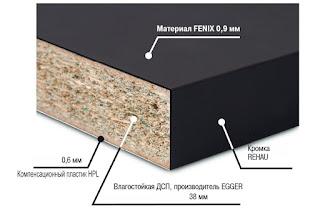 Инновационный материал Fenix NTM
