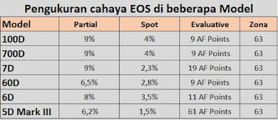 Pengukuran cahaya EOS di beberapa Model