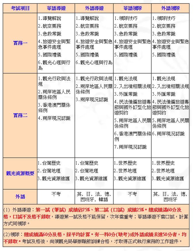立功教育文化事業: 【華語領隊,導遊人員】有得玩又有收入來源的最佳工作
