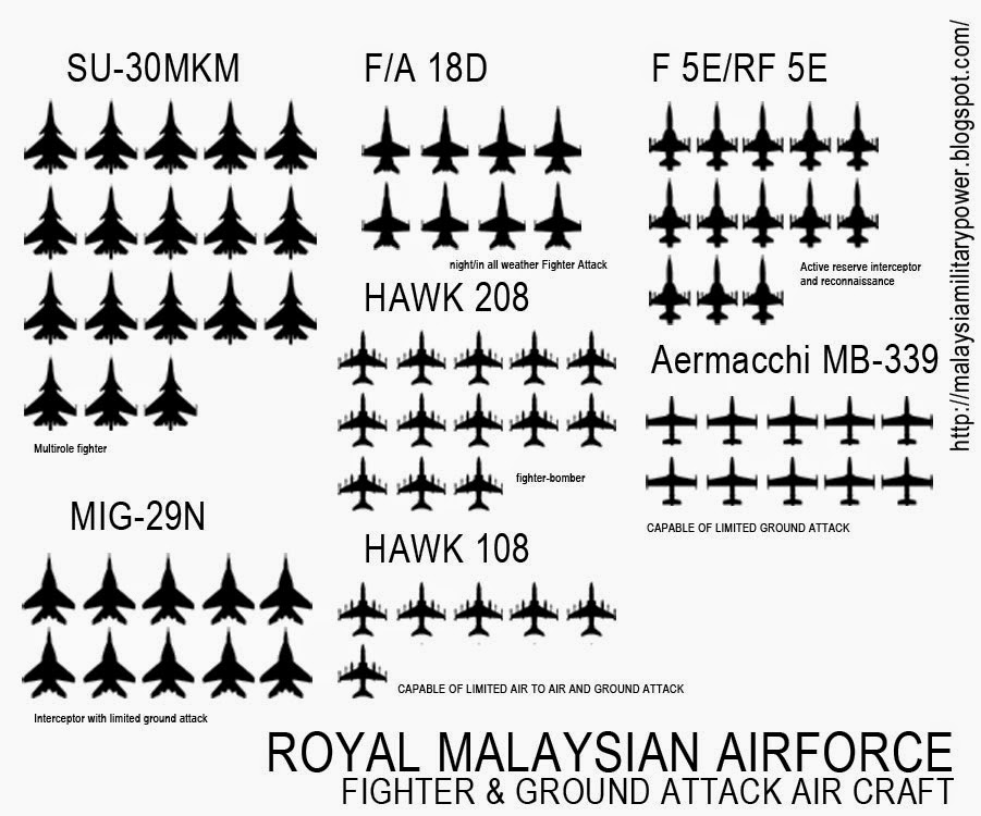 MALAYSIA MILITARY POWER: Royal Malaysian AirForce list of
