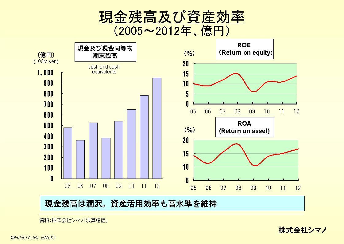 株式会社シマノの現金残高及び資産効率