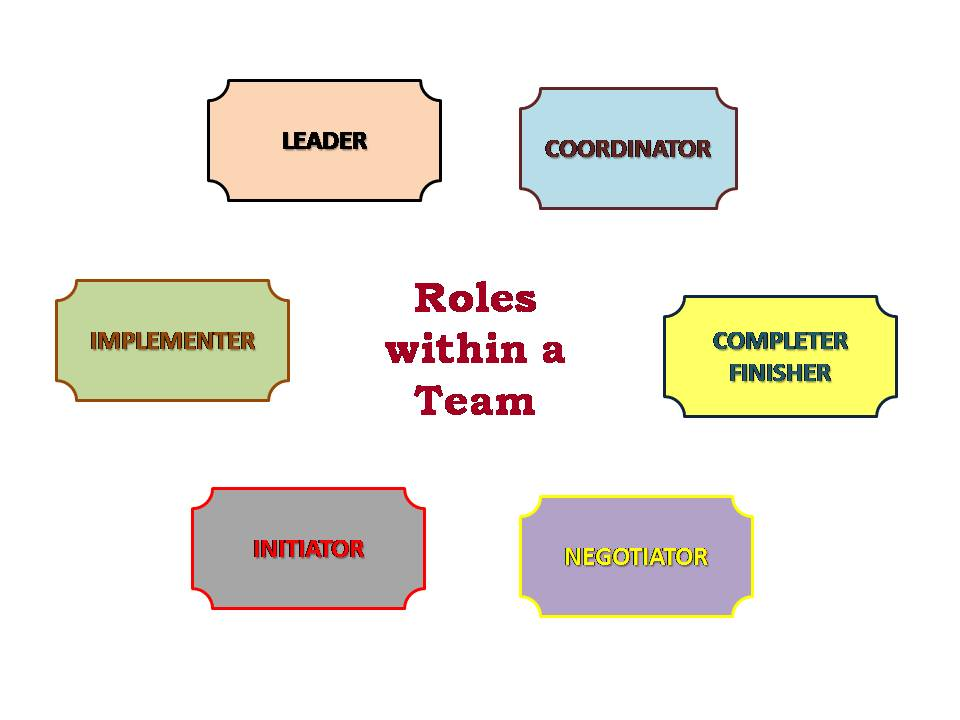 team roles Belbin's renowned team role theory is a familiar concept for managers and management trainers across the world following on from the best-selling management teams: why they succeed or fail, this second edition of team roles at work provides useful insights into how to apply the theory in.