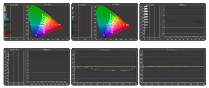 Samsung RU7400 gama de colores