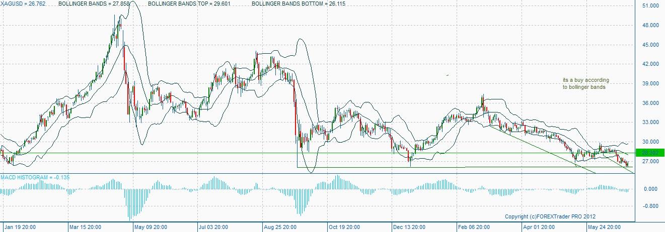 Bollinger bands buy signal