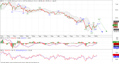 IFCI one more low needed!