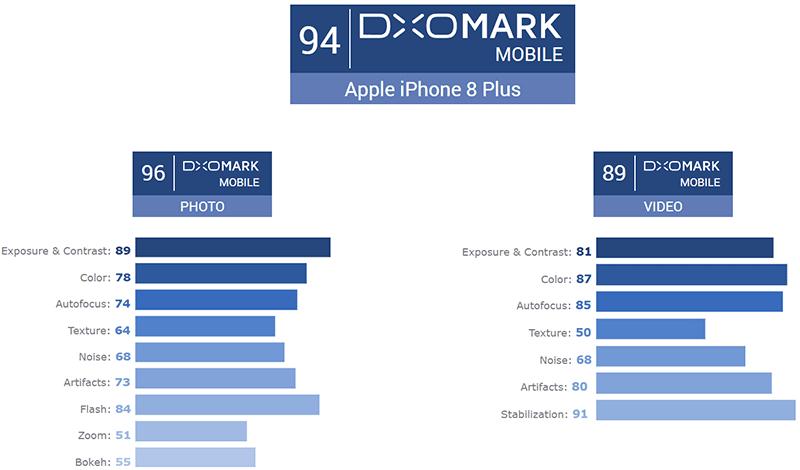 iPhone 8 Plus DxOMark camera score