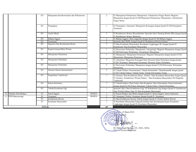 Seleksi Penerimaan Dosen Tetap Universitas Di Lingkungan Universitas Airlangga Tahun 2018
