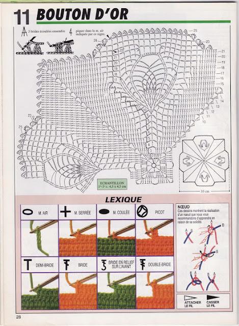 diagramme napperon bouton