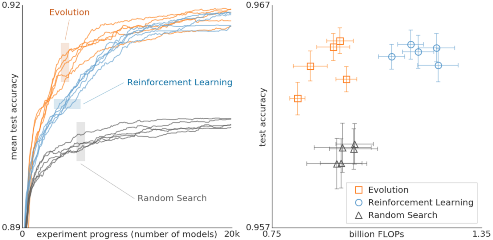 Renforce Learning Google Ai Blog Using Evolutionary Automl To Discover Neural