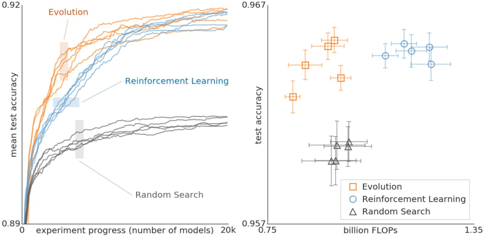 Google AI Blog: Using Evolutionary AutoML to Discover Neural Network