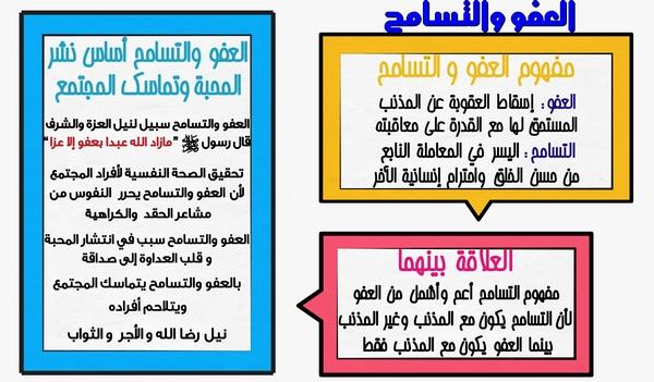 دروس التربية الاسلامية  للأولى باكالوريا محور الحكمة  العفو والتسامح