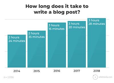 Cuánto se tarda en escribir un artículo para blog