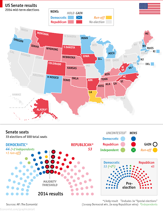 The New US Senate; What It Means